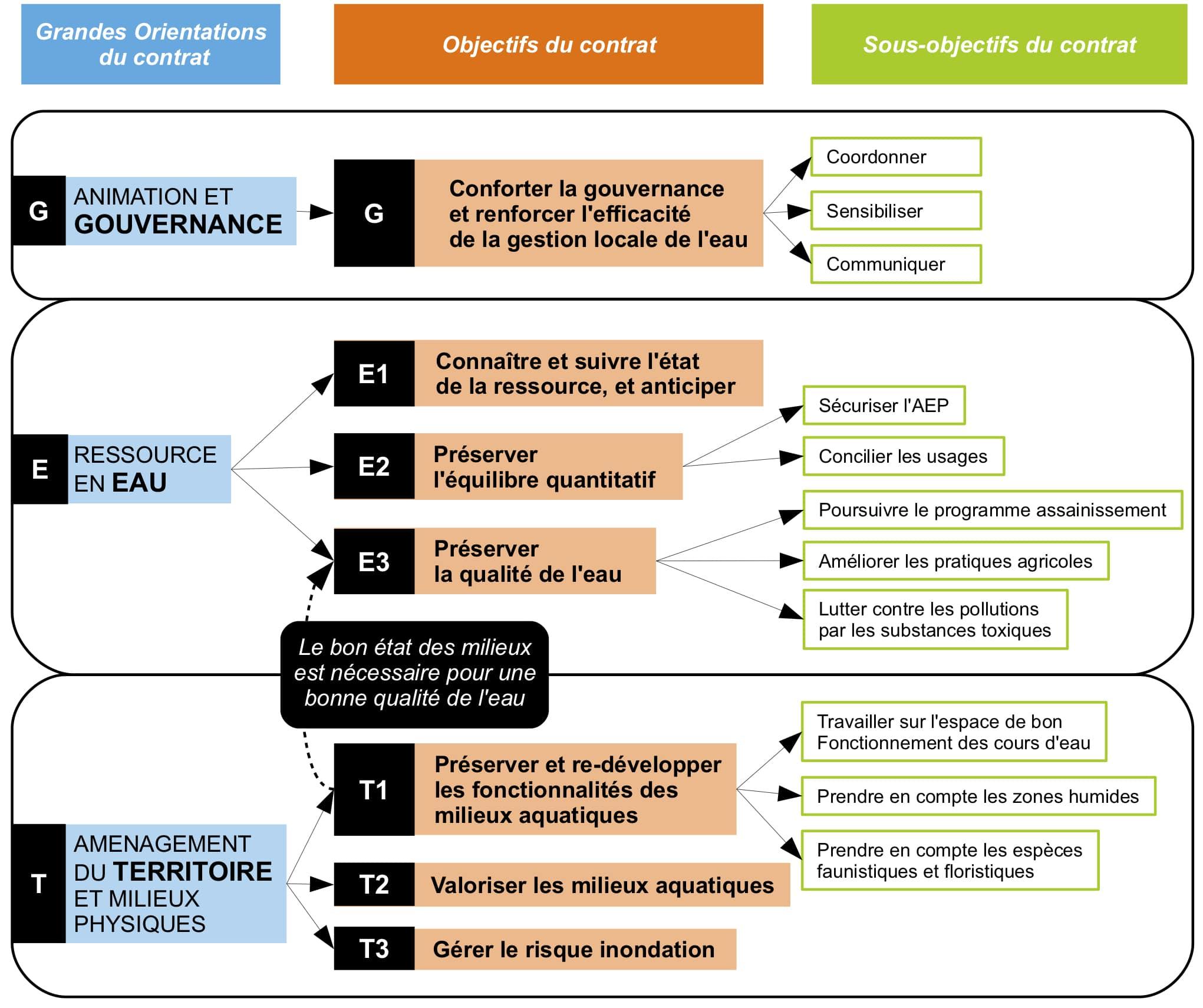 UTV Orientations et objectifs du contrat de Rivières Vercors Bourne