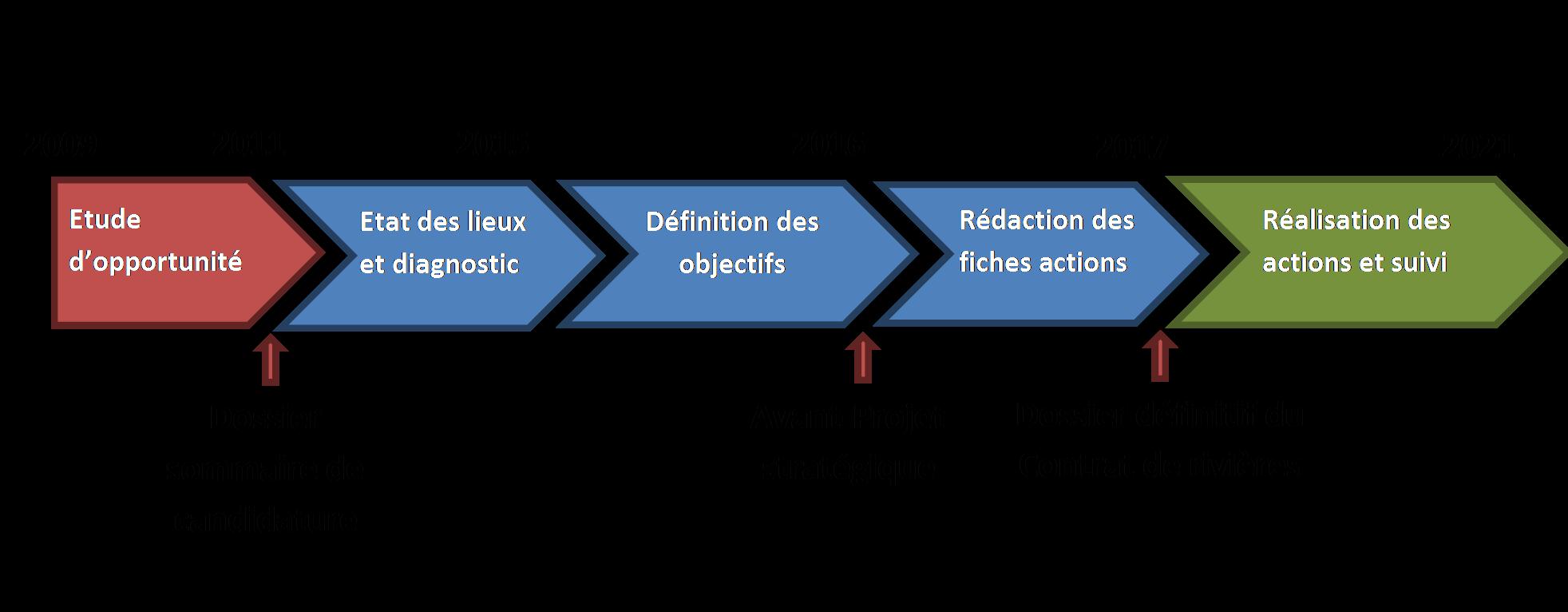 calendrier-d-elaboration-du-contrat-de-rivieres-paladru-fure-morge-olon